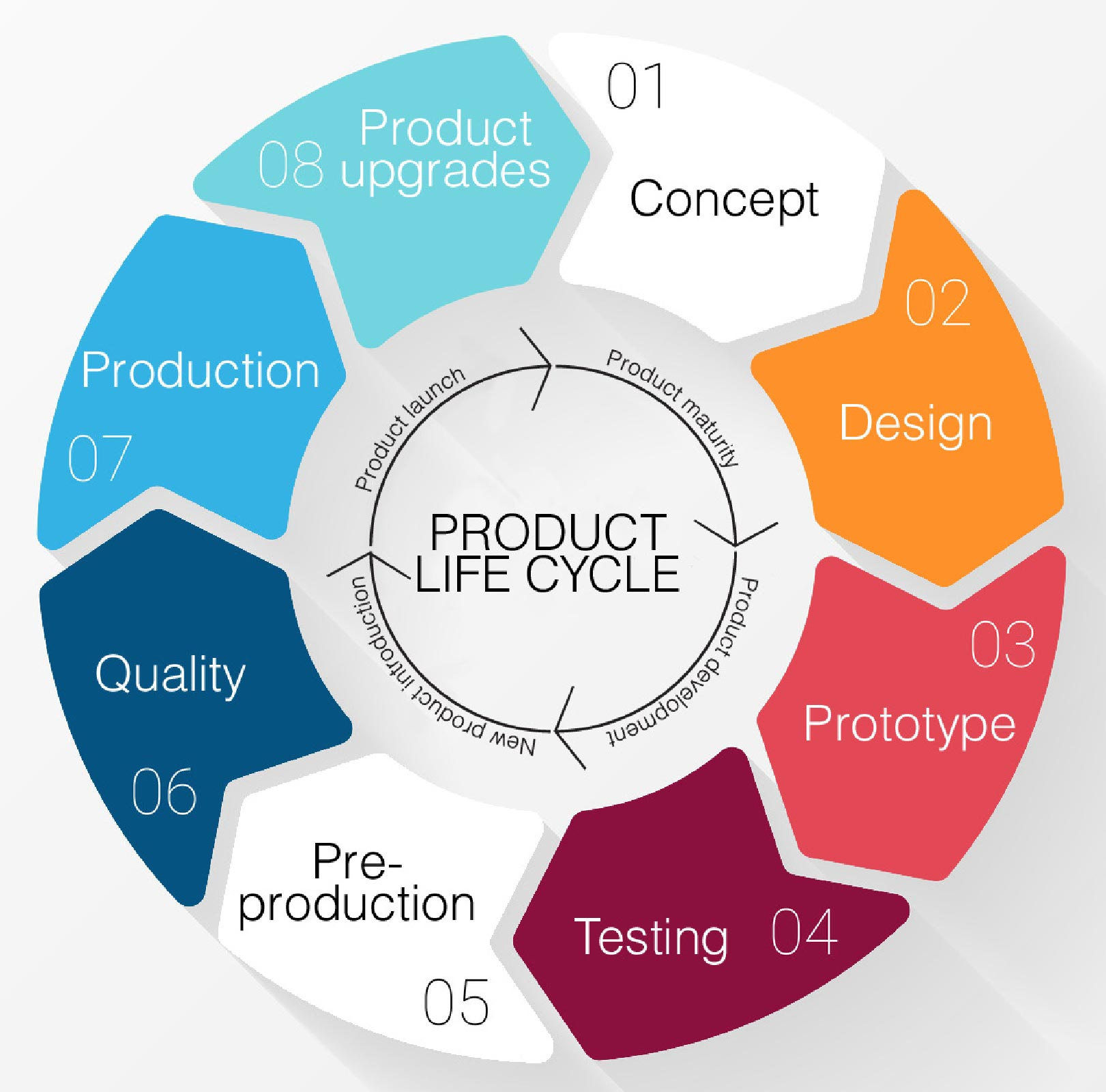 New product introduction for Product service design
